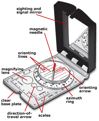 Sighting compass explained